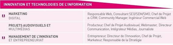 Majeures IMT- Télécom Ecole de Management