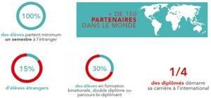 L'international à l'EPF en chiffres