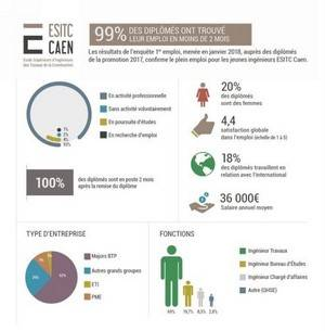 ESITC Caen : 100% des diplômés 2017 sont en poste !
